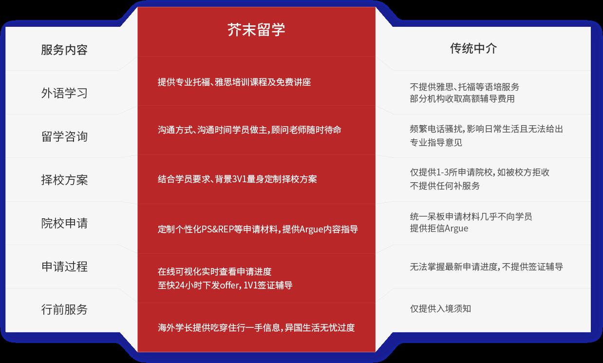芥末留学Vs传统中介